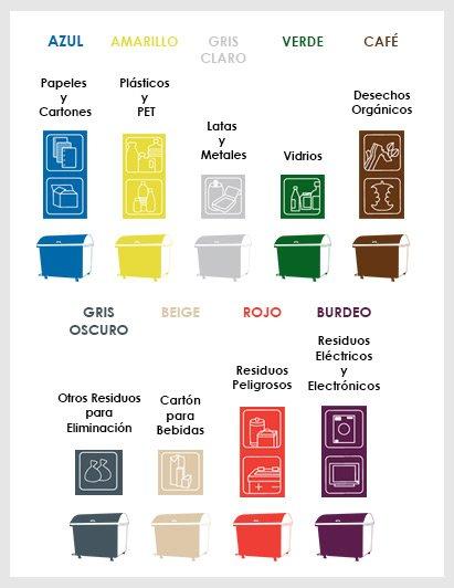 norma de colores para el Reciclaje