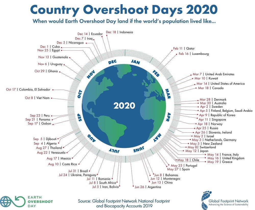 Infografía Exceso de la Tierra 2019